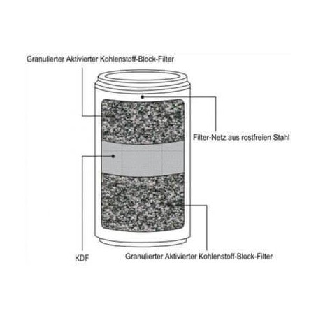 Recambio Filtro ducha con KDF filtro ducha con kdf y carbono activo - Ecovidasolar
