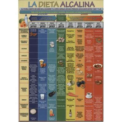 Lamina de la dieta alcalina