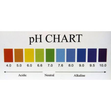 tabla de colores de ph  - Ecovidasolar